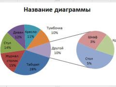 Как построить круговую диаграмму в Excel