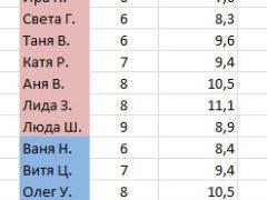 Как сделать сортировку данных в Эксель