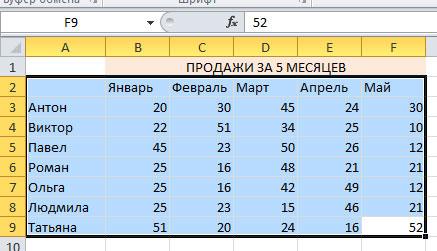 Как построить диаграмму в Excel